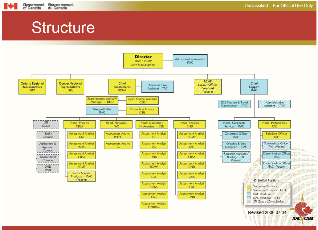 the structure of the canadian government