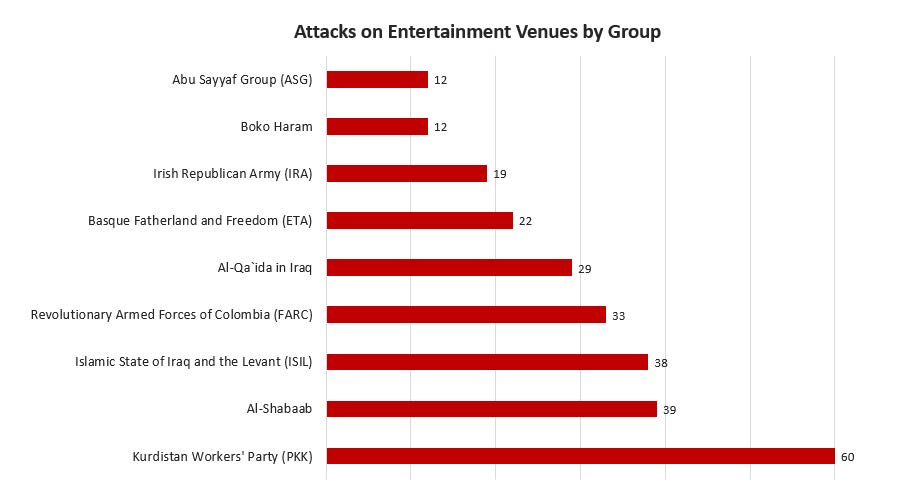 BRIC-EntertainmentVenueAttacks-1