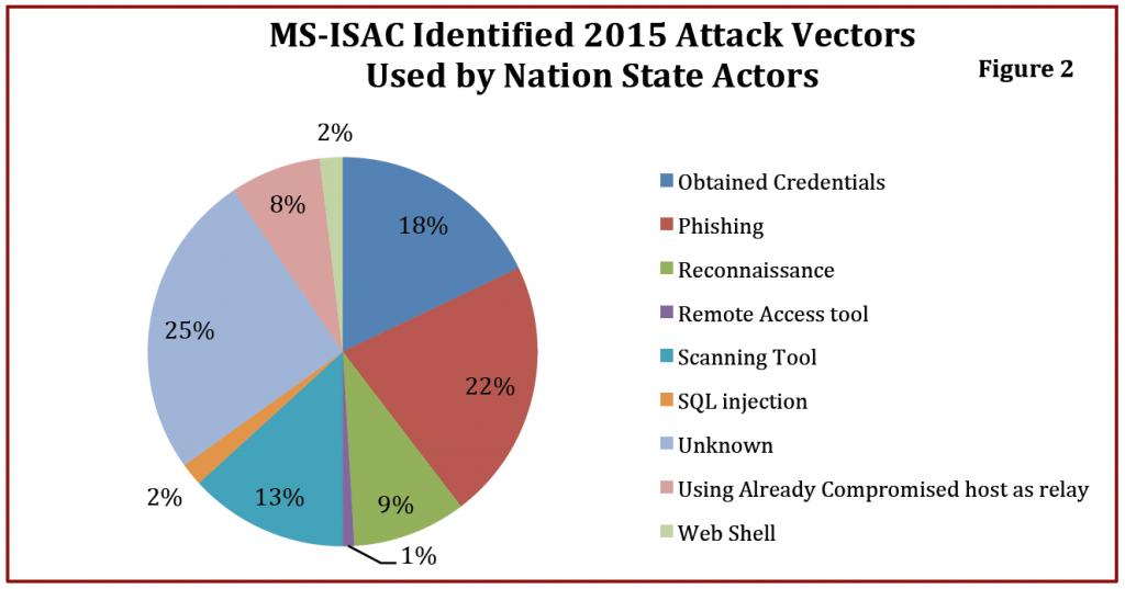 university-cyber-threats-2