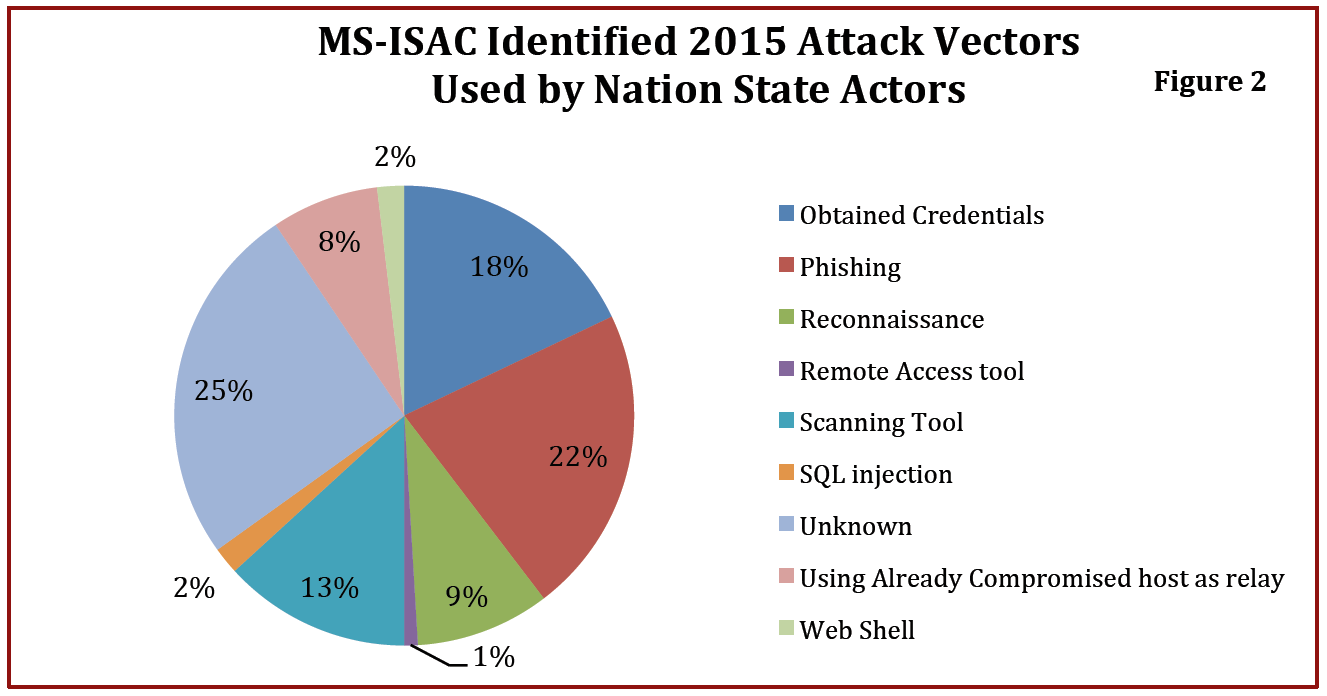 U Fouo Ms Isac Intel Paper Common Cyber Threats To