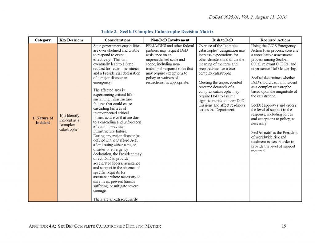 DoD-DSCA-2_Page_19