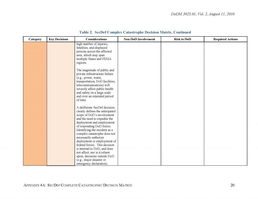 DoD-DSCA-2_Page_20