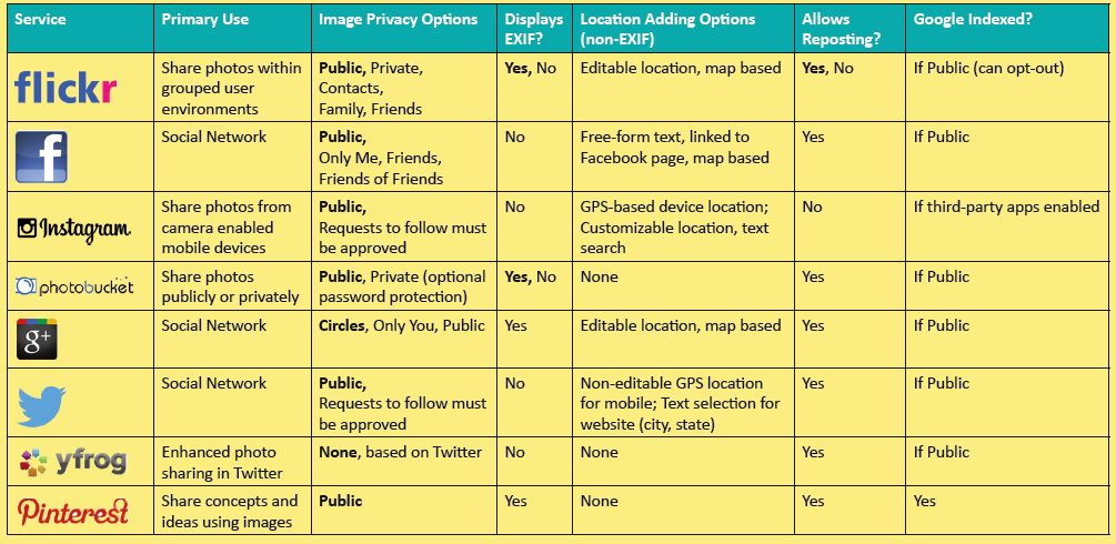 photo-sharing-privacy