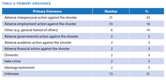 Fbi Study Pre Attack Behaviors Of Active Shooters In The