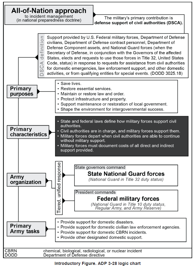 U S Army Doctrine Publication Defense Support Of Civil Authorities July 2019 Public Intelligence